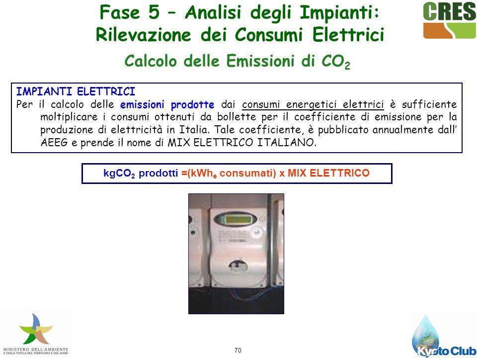 Fase 5 – Analisi degli Impianti: Rilevazione dei Consumi Elettrici