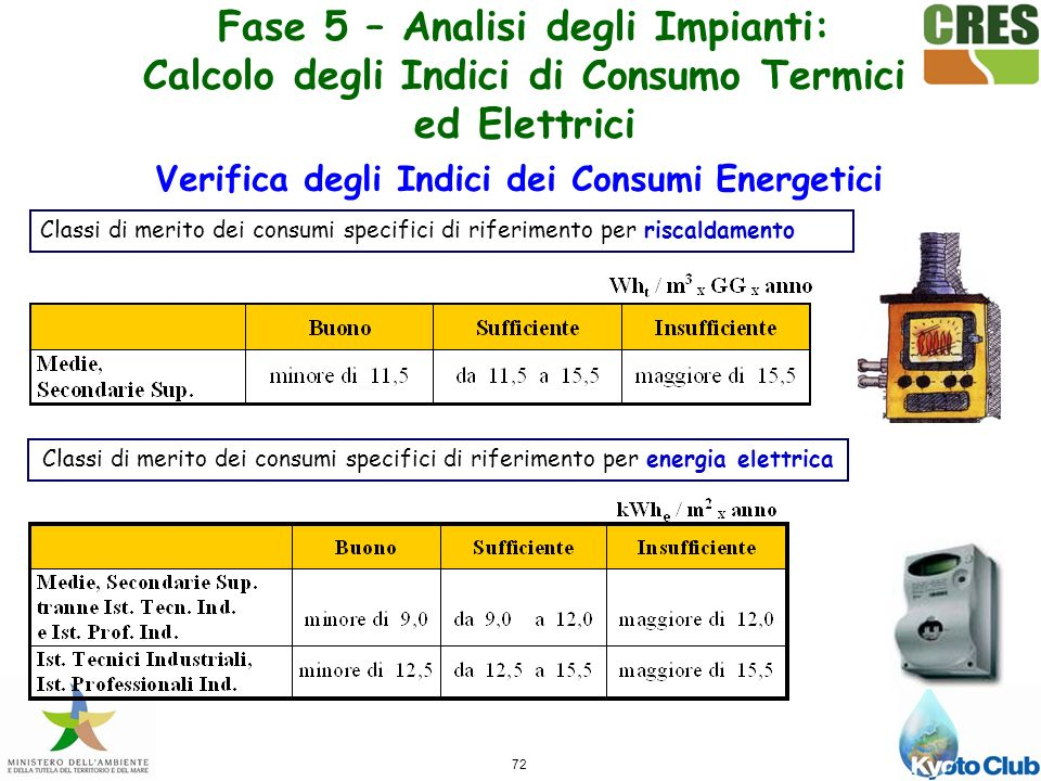 Verifica degli Indici dei Consumi Energetici