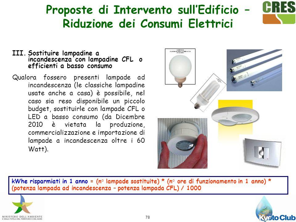 Proposte di Intervento sull'Edificio – Riduzione dei Consumi Elettrici