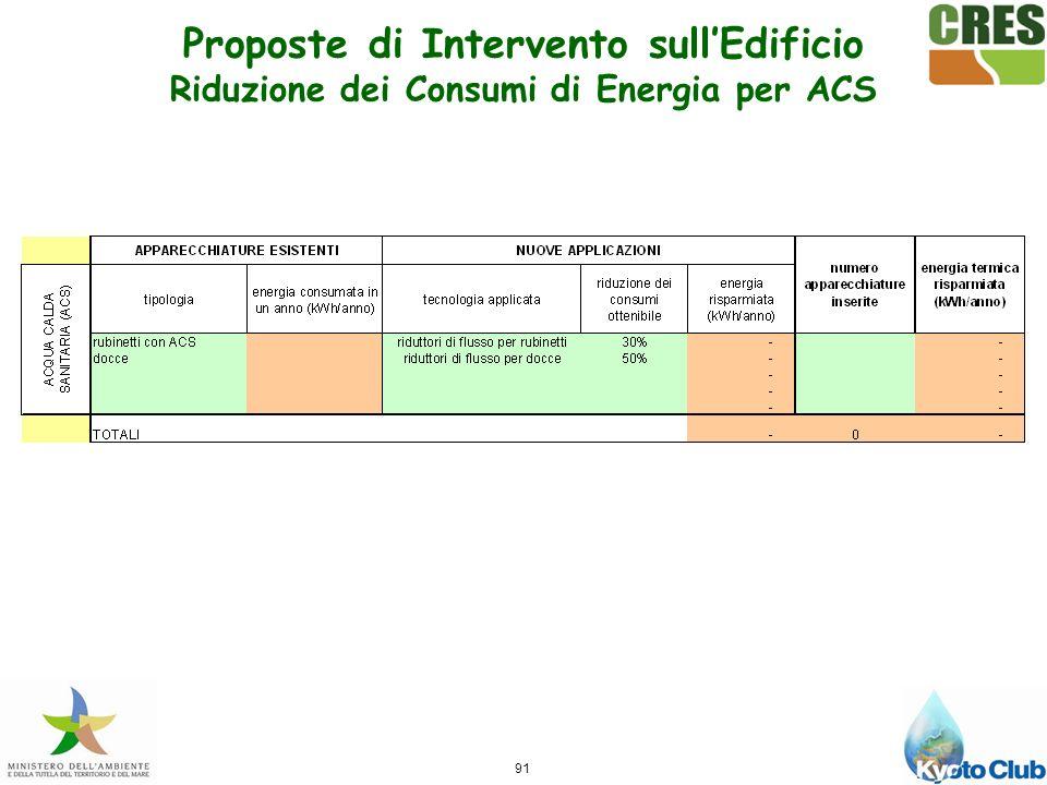 Proposte di Intervento sull'Edificio Riduzione dei Consumi di Energia per ACS