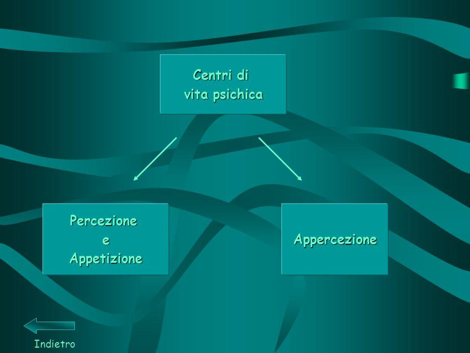 Centri di vita psichica Percezione e Appetizione Appercezione