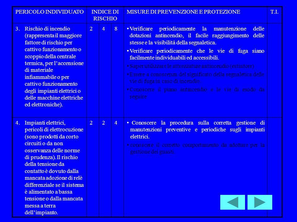 PERICOLO INDIVIDUATO INDICE DI RISCHIO. MISURE DI PREVENZIONE E PROTEZIONE. T.I.