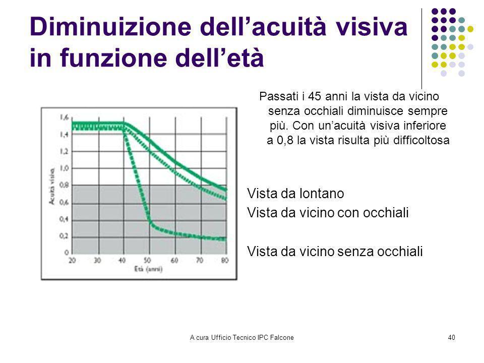 Diminuizione dell'acuità visiva in funzione dell'età