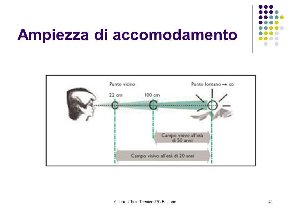 Ampiezza di accomodamento