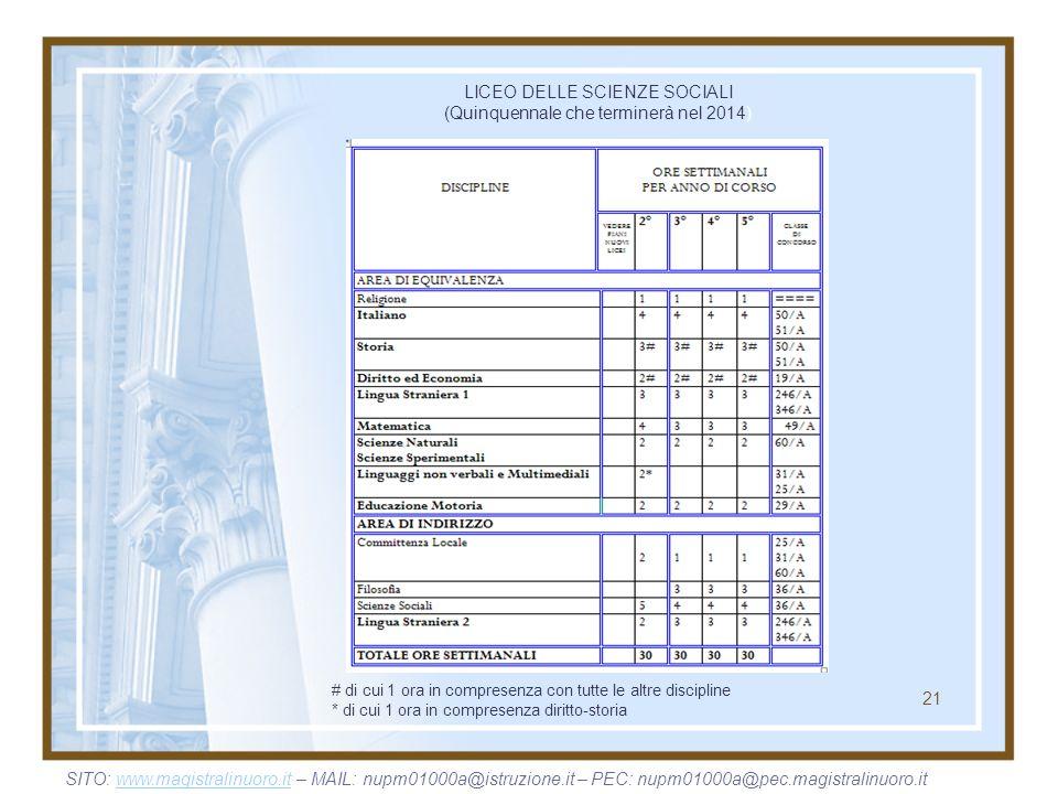 LICEO DELLE SCIENZE SOCIALI (Quinquennale che terminerà nel 2014)