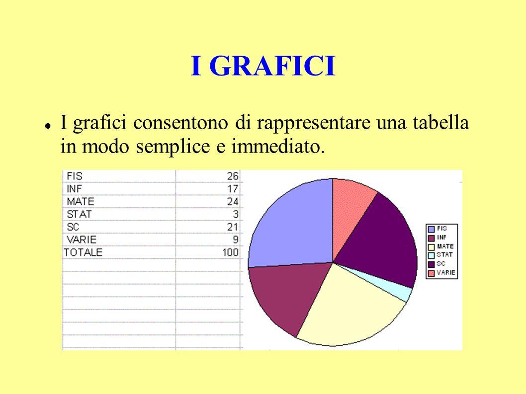 I GRAFICI I grafici consentono di rappresentare una tabella in modo semplice e immediato.