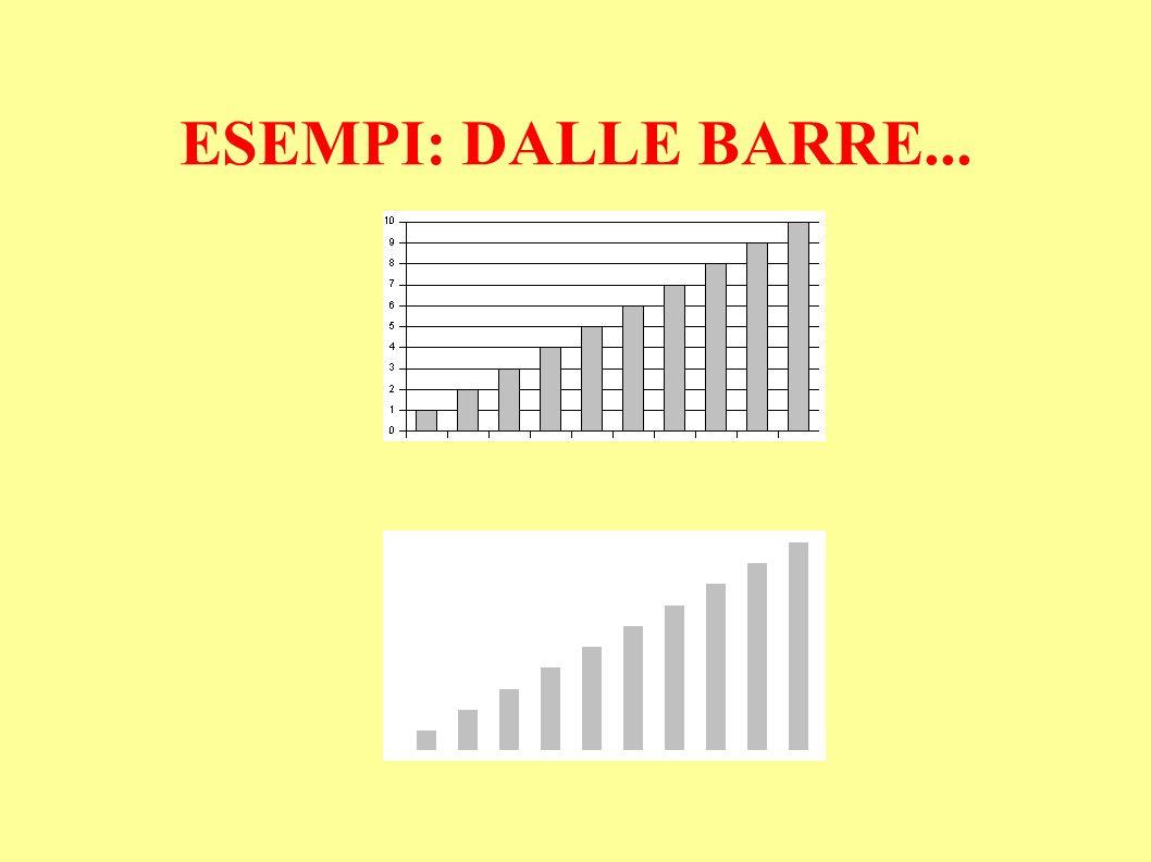 ESEMPI: DALLE BARRE...
