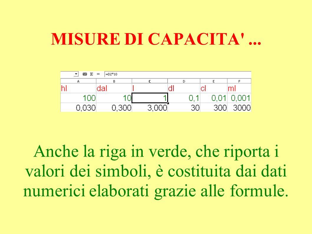 MISURE DI CAPACITA ...