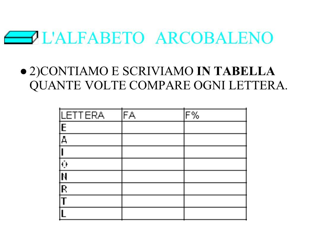 L ALFABETO ARCOBALENO 2)CONTIAMO E SCRIVIAMO IN TABELLA QUANTE VOLTE COMPARE OGNI LETTERA.