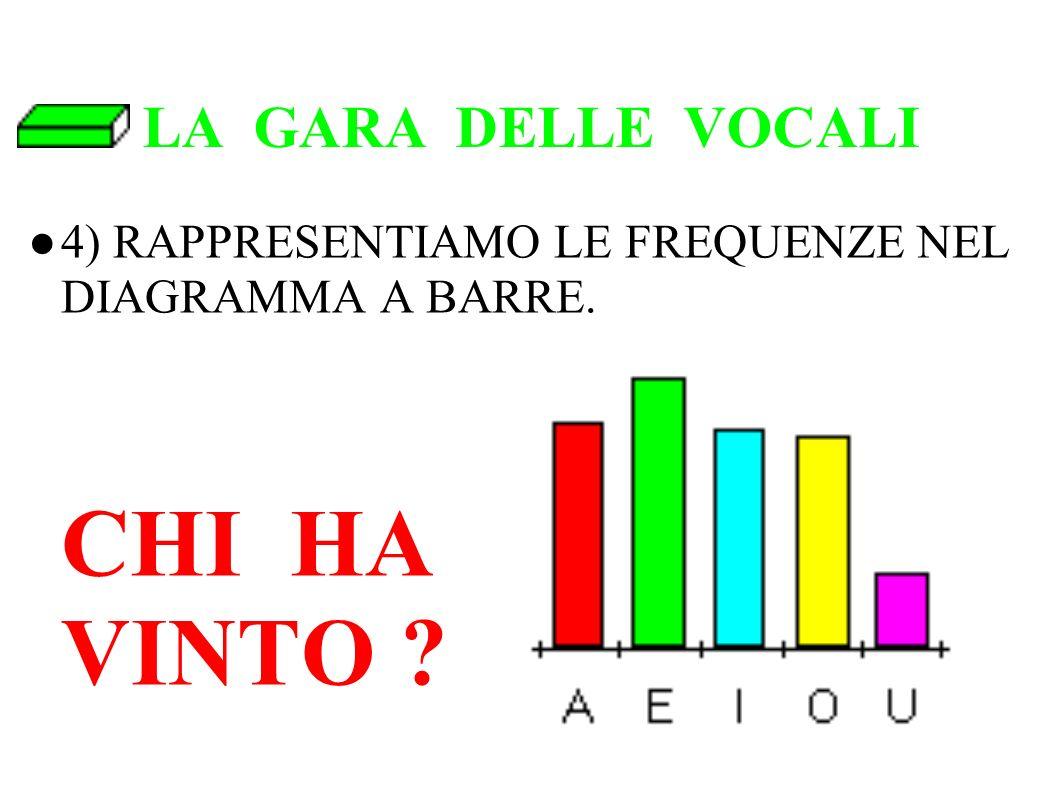 LA GARA DELLE VOCALI 4) RAPPRESENTIAMO LE FREQUENZE NEL DIAGRAMMA A BARRE.