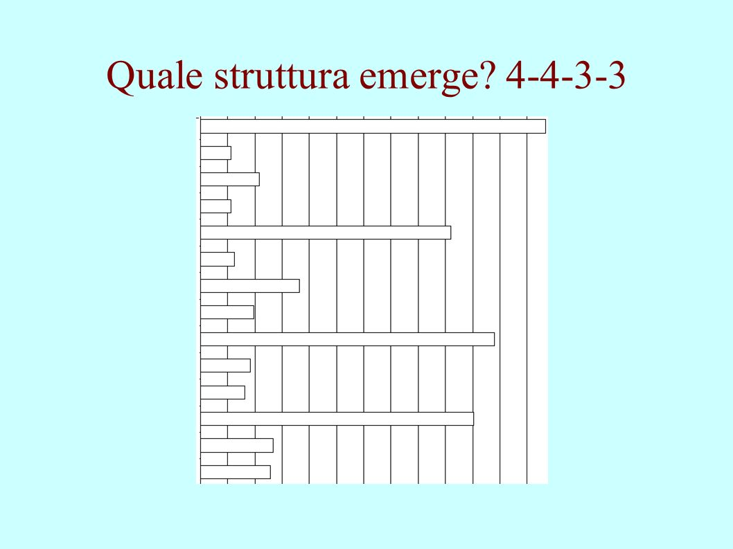 Quale struttura emerge 4-4-3-3