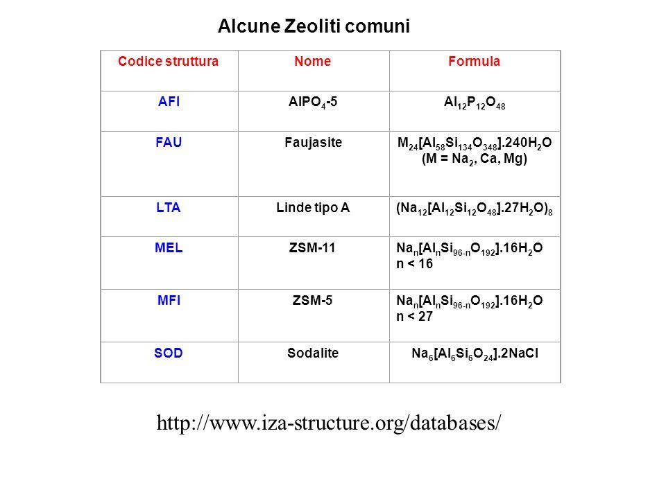 http://www.iza-structure.org/databases/ Alcune Zeoliti comuni