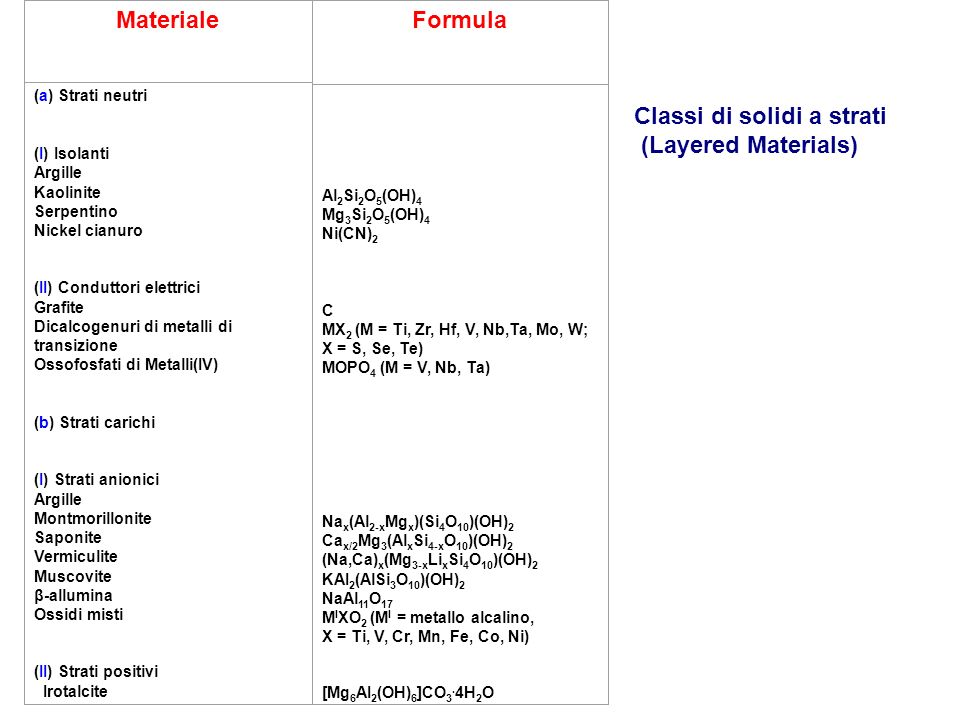 Materiale Formula Classi di solidi a strati (Layered Materials)