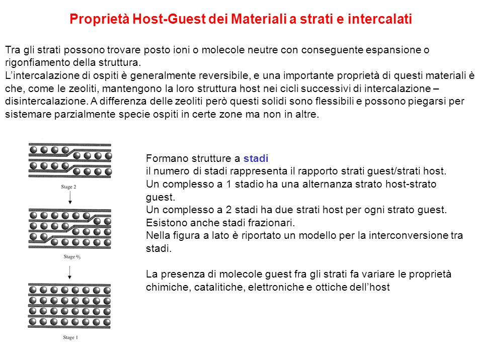 Proprietà Host-Guest dei Materiali a strati e intercalati