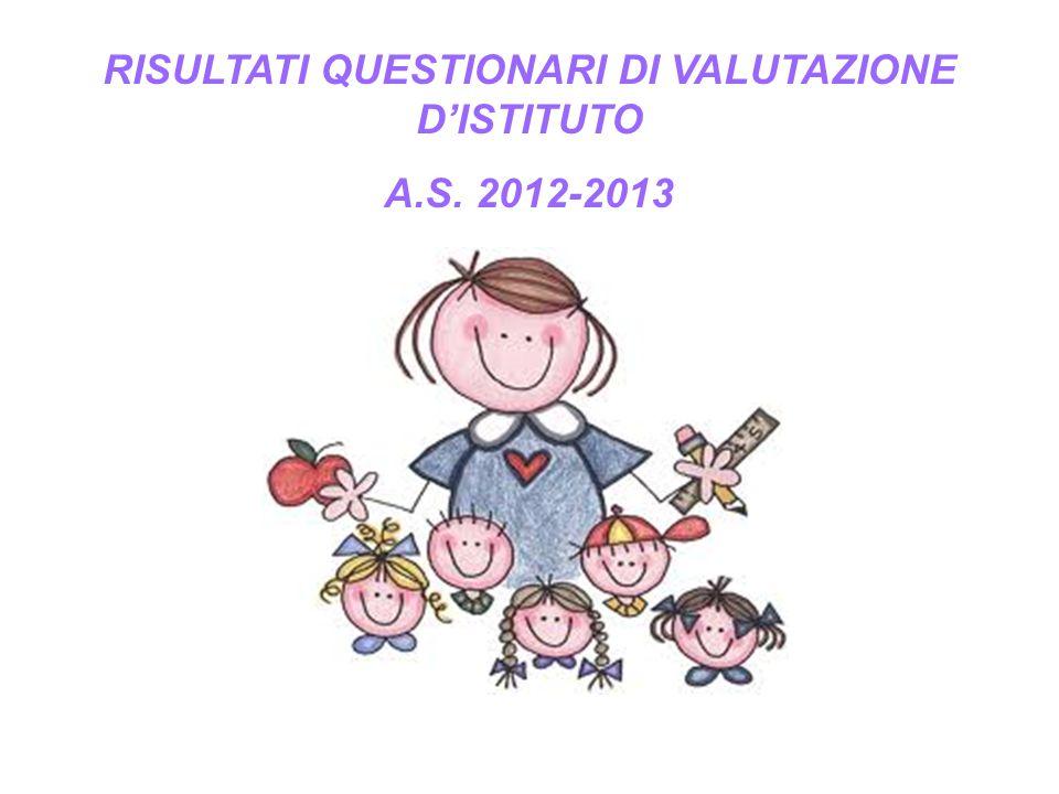 RISULTATI QUESTIONARI DI VALUTAZIONE D'ISTITUTO
