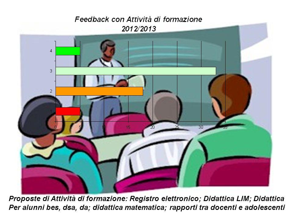 Proposte di Attività di formazione: Registro elettronico; Didattica LIM; Didattica