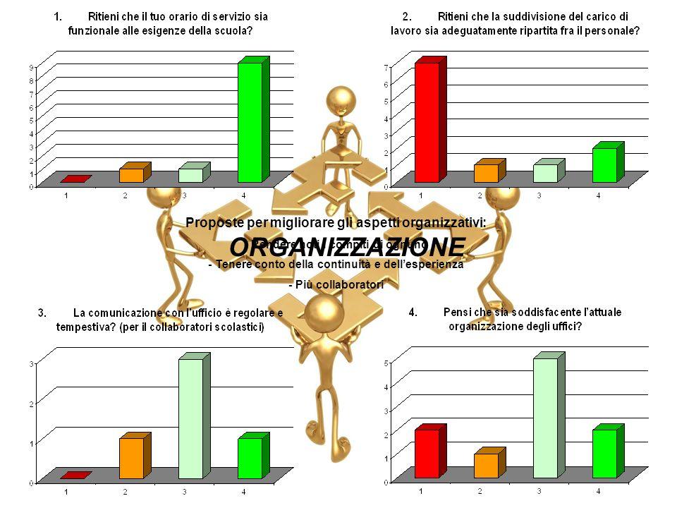 ORGANIZZAZIONE Proposte per migliorare gli aspetti organizzativi: