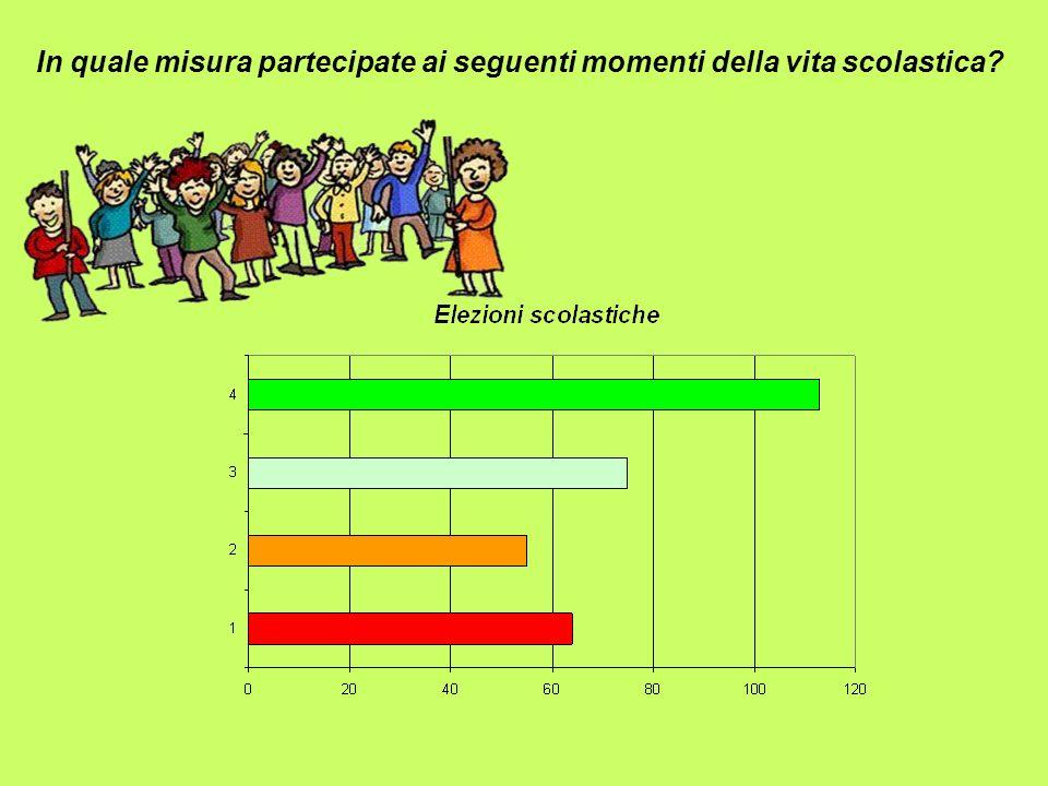 In quale misura partecipate ai seguenti momenti della vita scolastica