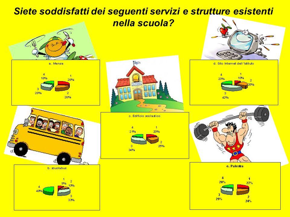 Siete soddisfatti dei seguenti servizi e strutture esistenti nella scuola
