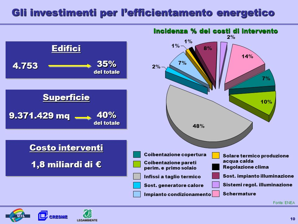 Incidenza % dei costi di intervento