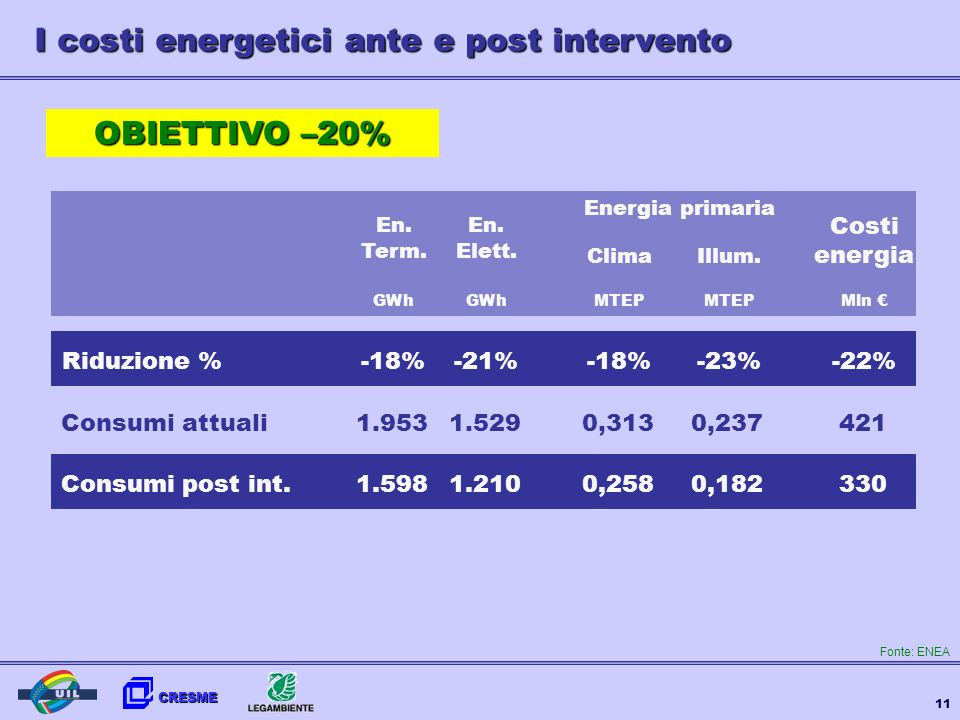 I costi energetici ante e post intervento