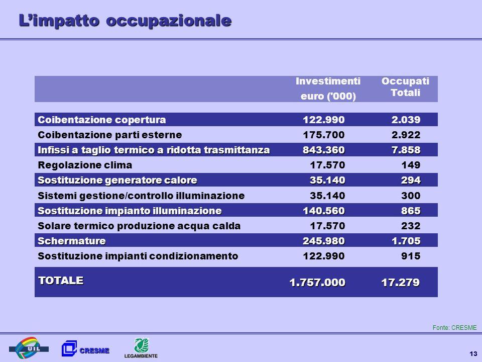 L'impatto occupazionale