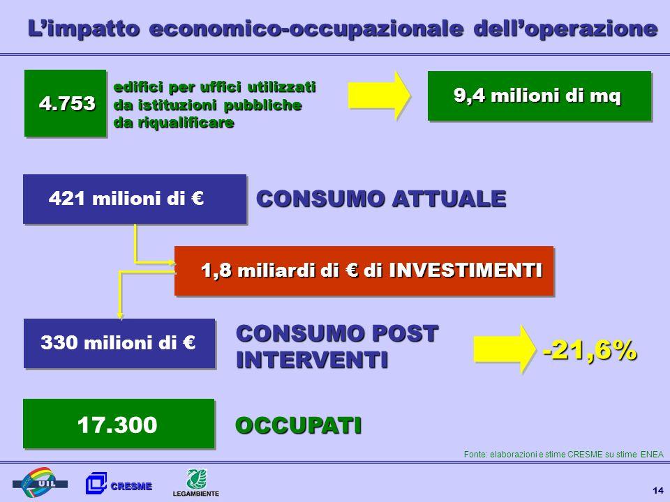 L'impatto economico-occupazionale dell'operazione