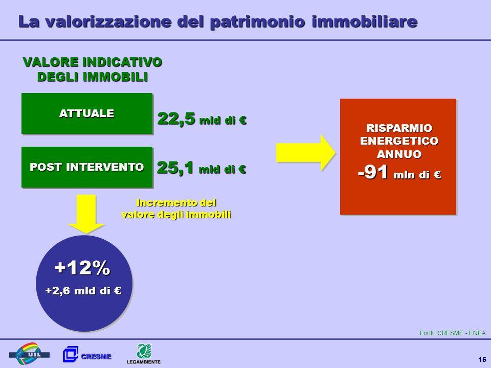 -91 mln di € +12% La valorizzazione del patrimonio immobiliare