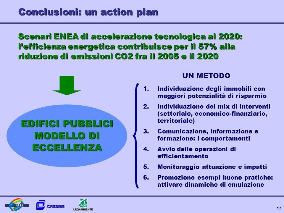 Conclusioni: un action plan