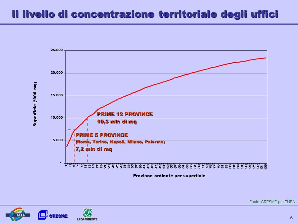 Il livello di concentrazione territoriale degli uffici