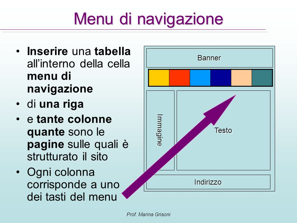 Menu di navigazione Inserire una tabella all'interno della cella menu di navigazione. di una riga.