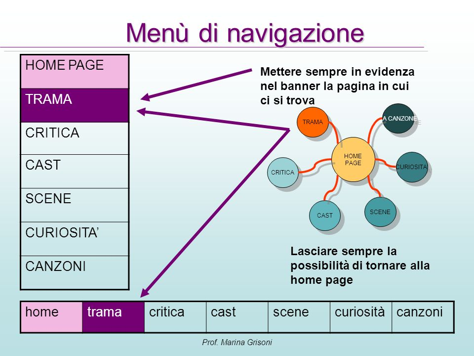 Menù di navigazione HOME PAGE TRAMA CRITICA CAST SCENE CURIOSITA'