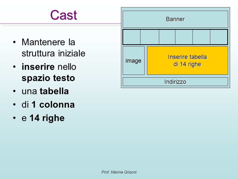 Cast Mantenere la struttura iniziale inserire nello spazio testo