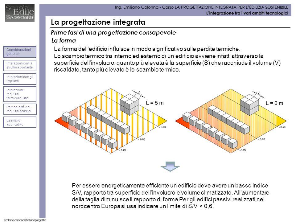 La progettazione integrata