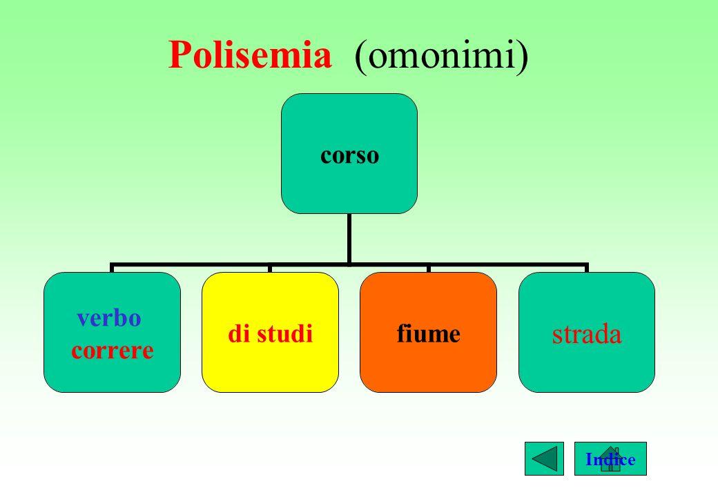 Polisemia (omonimi) Indice