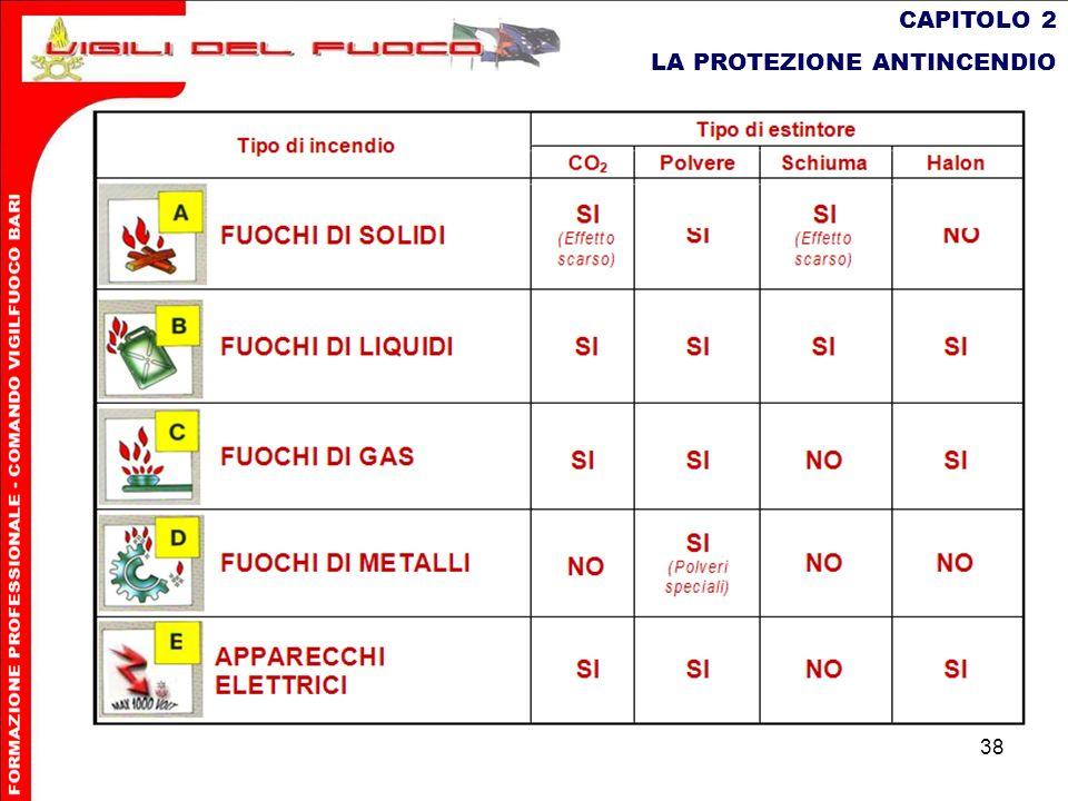 CAPITOLO 2 LA PROTEZIONE ANTINCENDIO