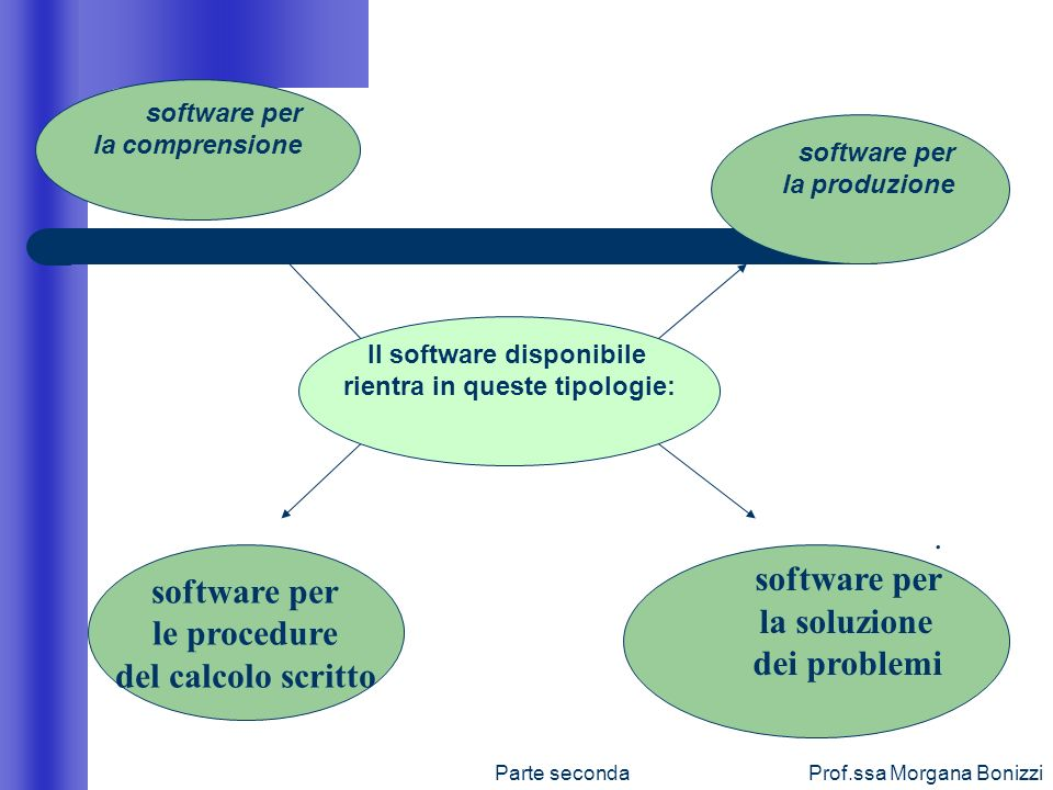 Il software disponibile