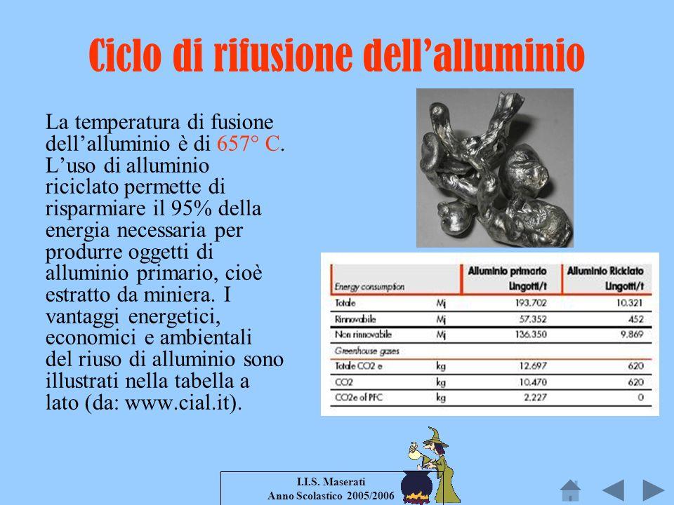 Ciclo di rifusione dell'alluminio