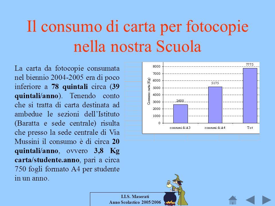 Il consumo di carta per fotocopie nella nostra Scuola