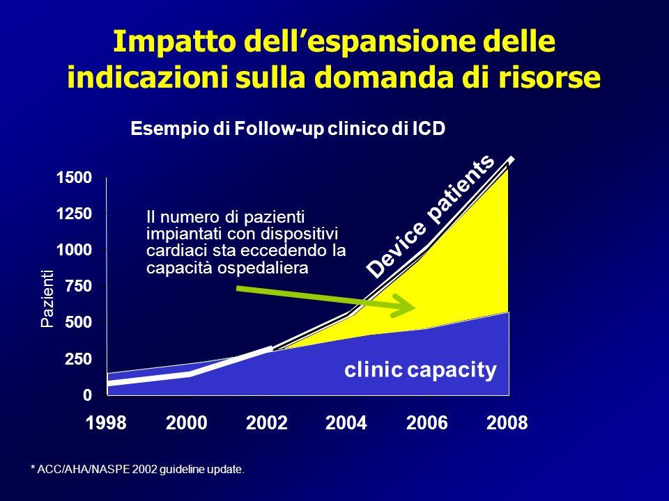 Impatto dell'espansione delle indicazioni sulla domanda di risorse