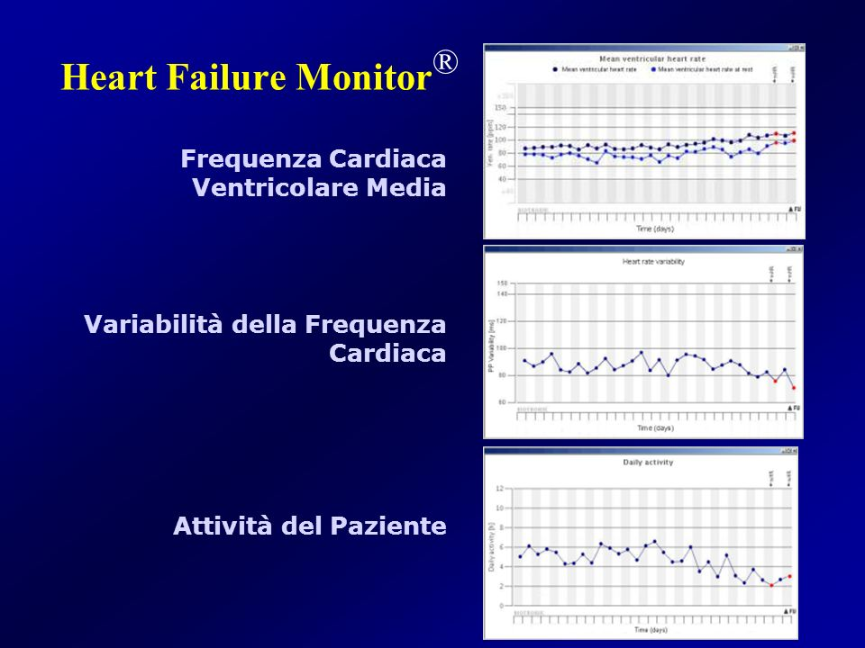 Heart Failure Monitor®