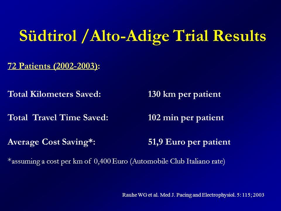 Südtirol /Alto-Adige Trial Results