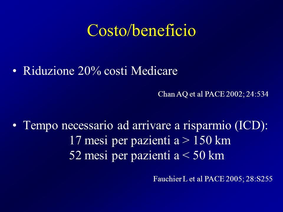 Costo/beneficio Riduzione 20% costi Medicare