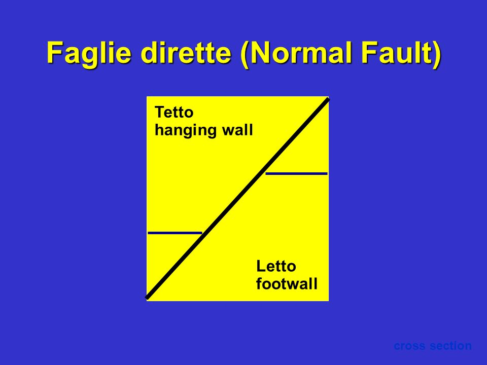 Faglie dirette (Normal Fault)
