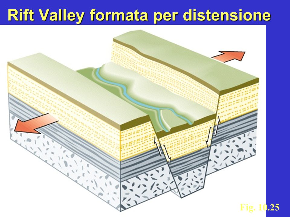 Rift Valley formata per distensione