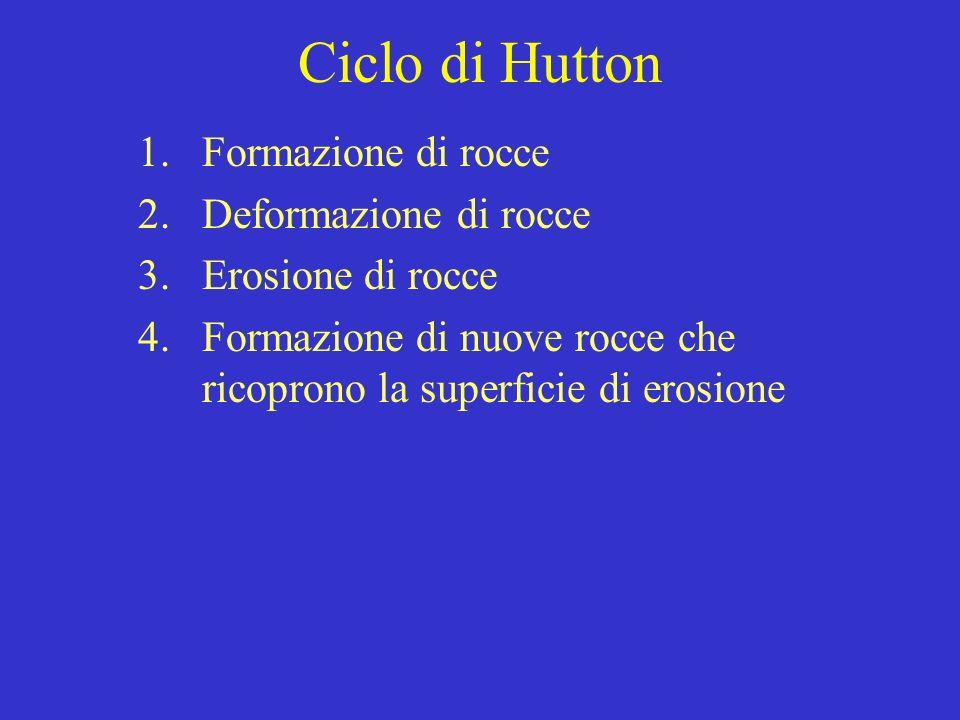 Ciclo di Hutton Formazione di rocce Deformazione di rocce