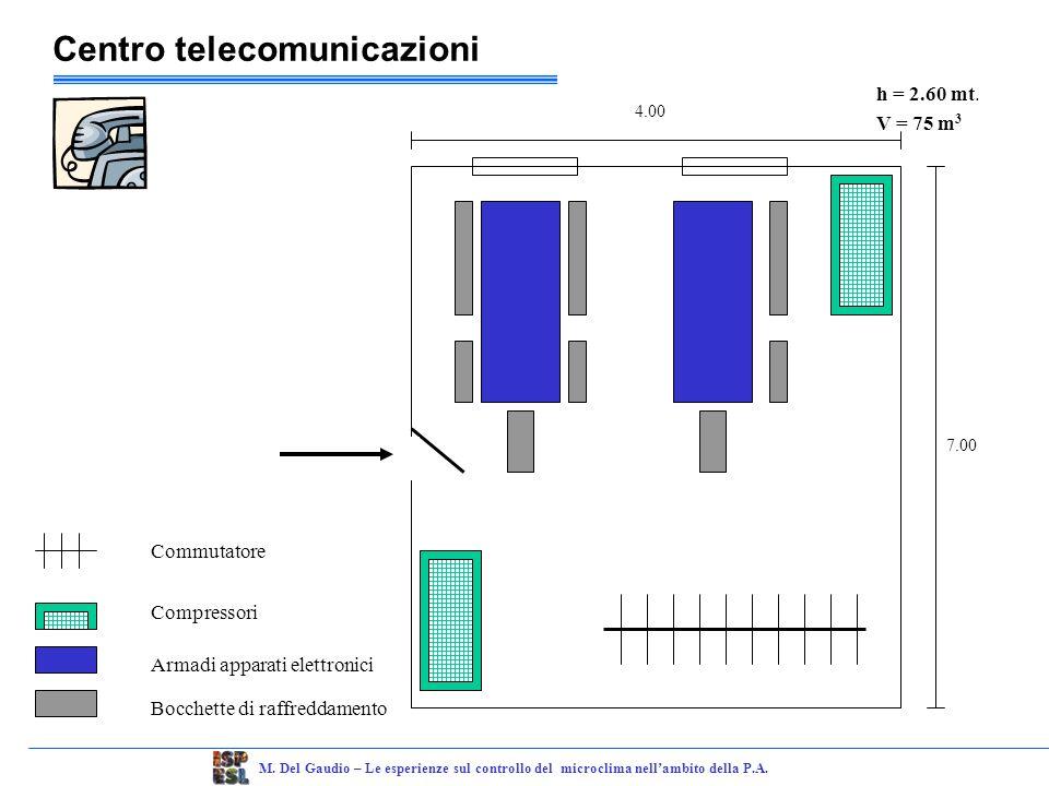 Centro telecomunicazioni