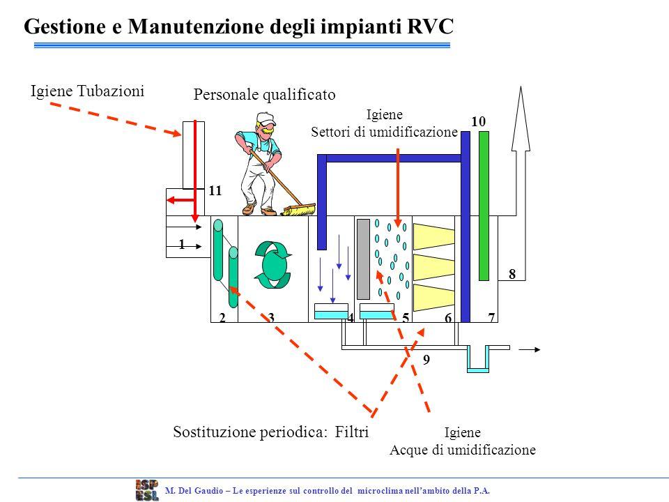Gestione e Manutenzione degli impianti RVC