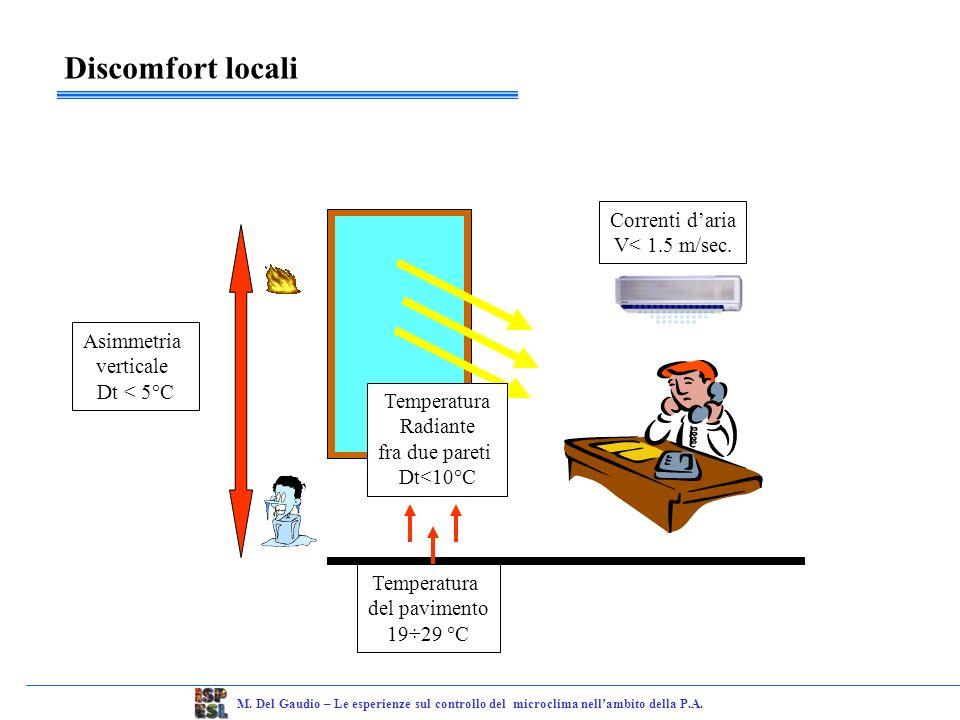 Discomfort locali Correnti d'aria V< 1.5 m/sec. Asimmetria