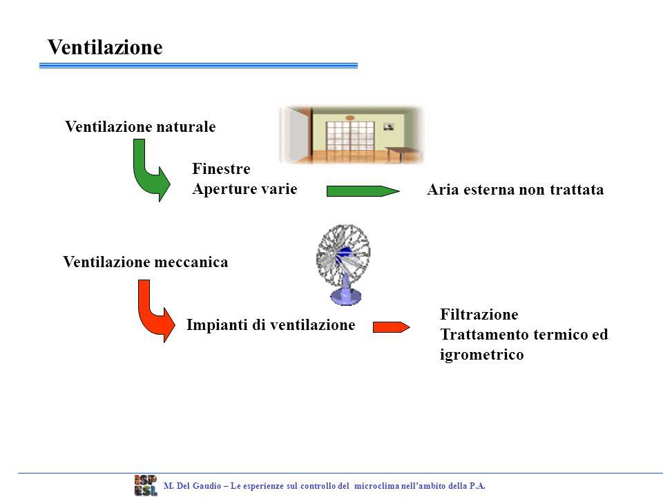 Ventilazione naturale Ventilazione meccanica